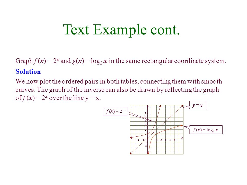 Characteristics of the Graphs of Logarithmic Functions of the Form f(x) = log b x The x-intercept is 1.