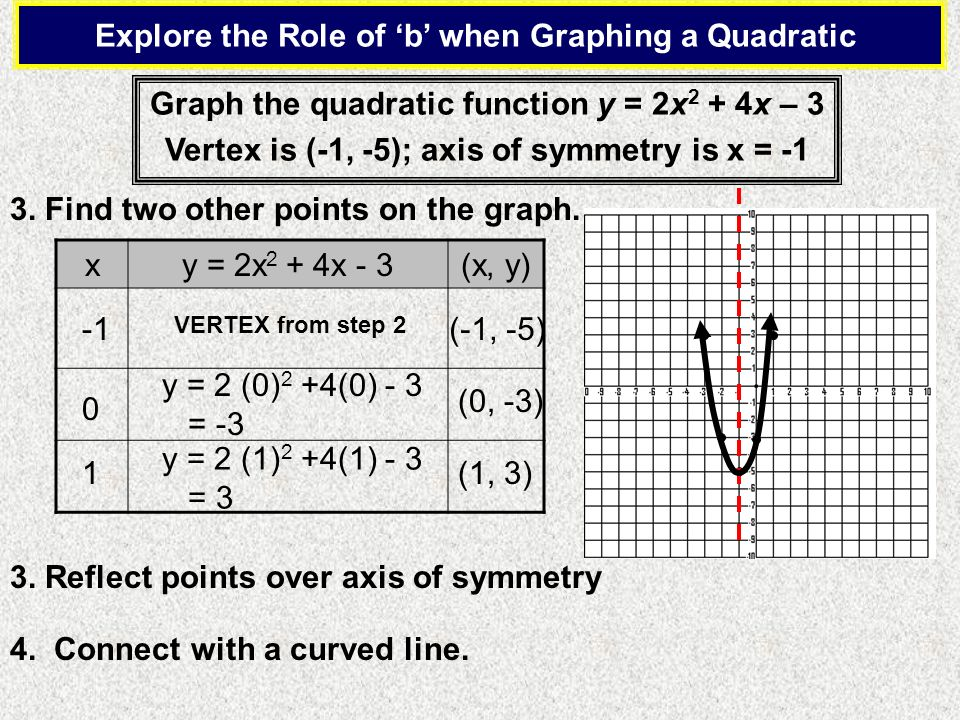 Explore the Role of b when Graphing a Quadratic Graph the quadratic function y = 2x 2 + 4x – 3 Vertex is (-1, -5); axis of symmetry is x = -1 3. Find