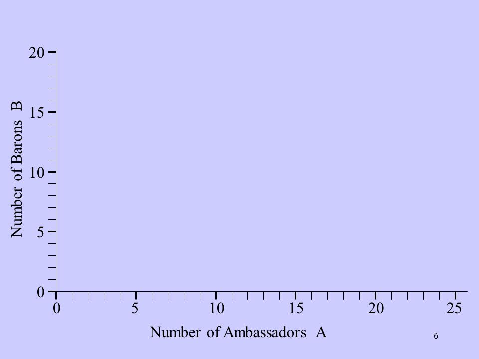 6 0510152520 0 5 10 15 20 Number of Ambassadors A Number of Barons B