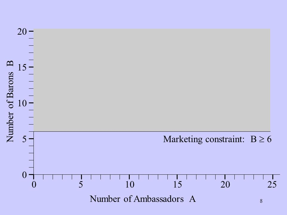 8 0510152520 0 5 10 15 20 Number of Ambassadors A Number of Barons B Marketing constraint: B 6