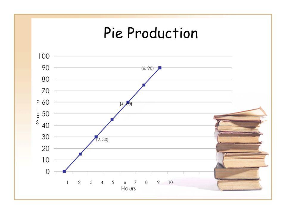 Pie Production