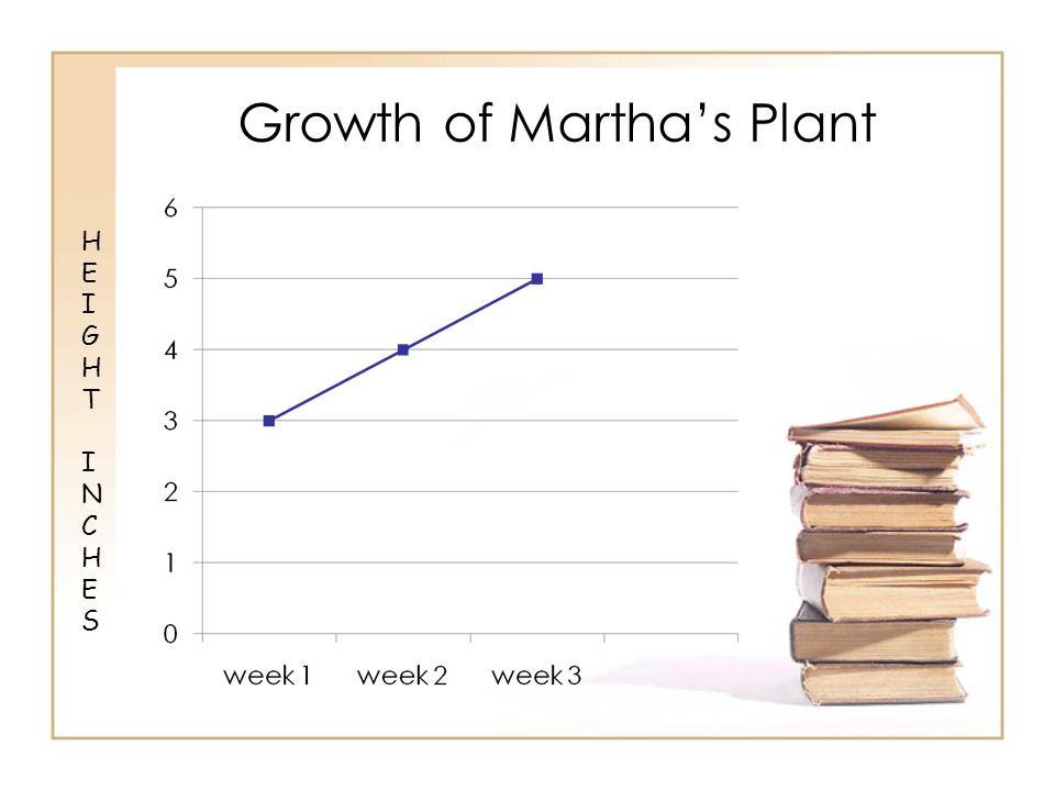 Growth of Marthas Plant HEIGHTINCHESHEIGHTINCHES