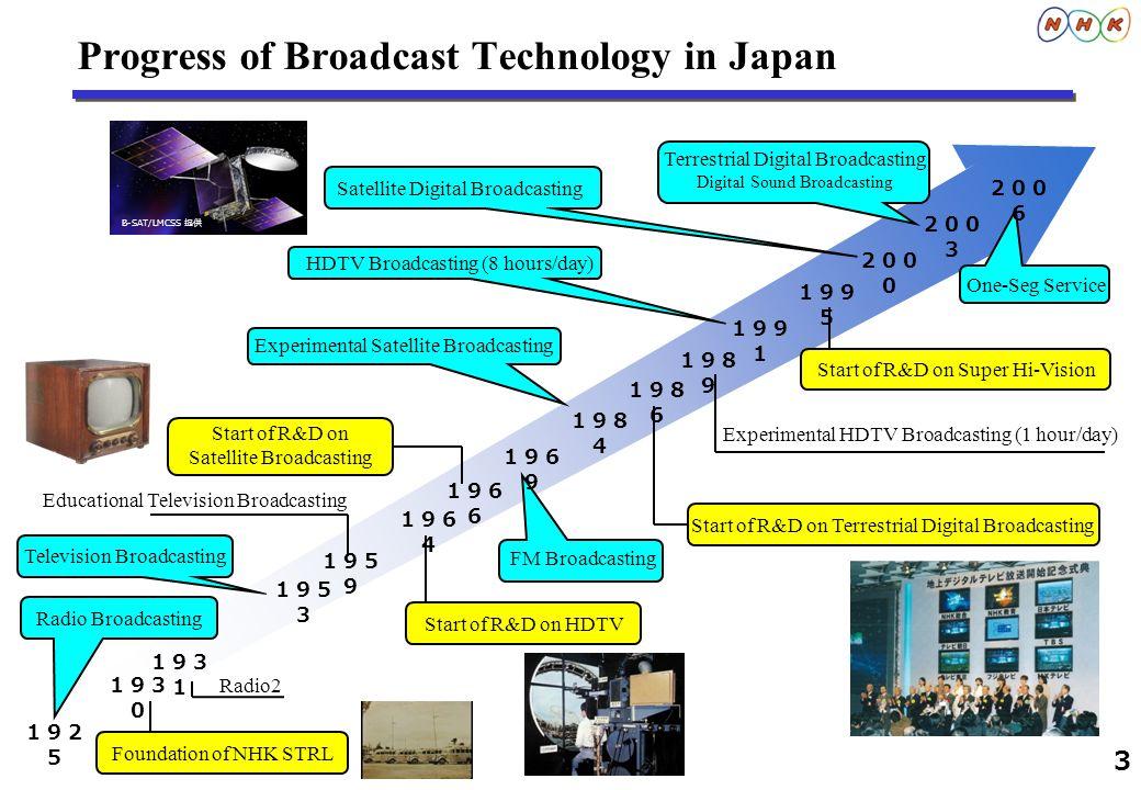 4 R&D on Television System -Past and Future- TV-lines Super Hi-Vision (UHDTV) 1995 1964 Hi-Vision (HDTV) SDTV 2025 Start of Service R&D 20001980 2020 19201960 1954(NTSC) 1967(PAL) 625/525 1080 4320 Baird (UK) Takayanagi (Japan) 3D TV based on Spatial Imaging Technology R&D Start of Service 2000