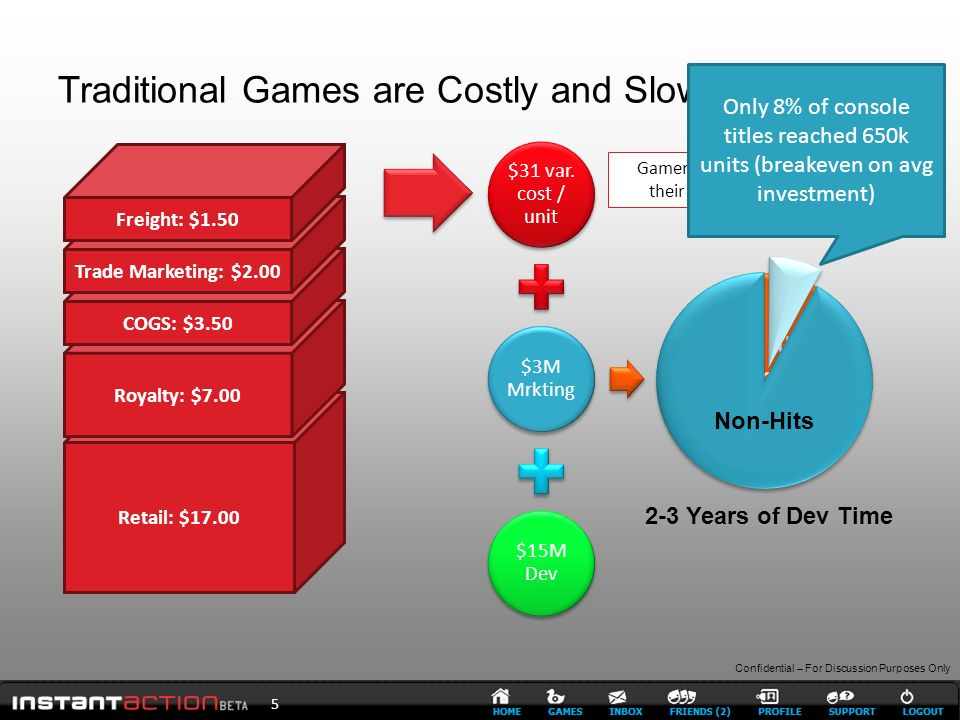Confidential – For Discussion Purposes Only Traditional Games are Costly and Slow to Develop 5 Retail: $17.00 Royalty: $7.00 COGS: $3.50 Trade Marketing: $2.00 Freight: $1.50 2-3 Years of Dev Time Gamers pay $31 per game to get their games from distributors $31 var.