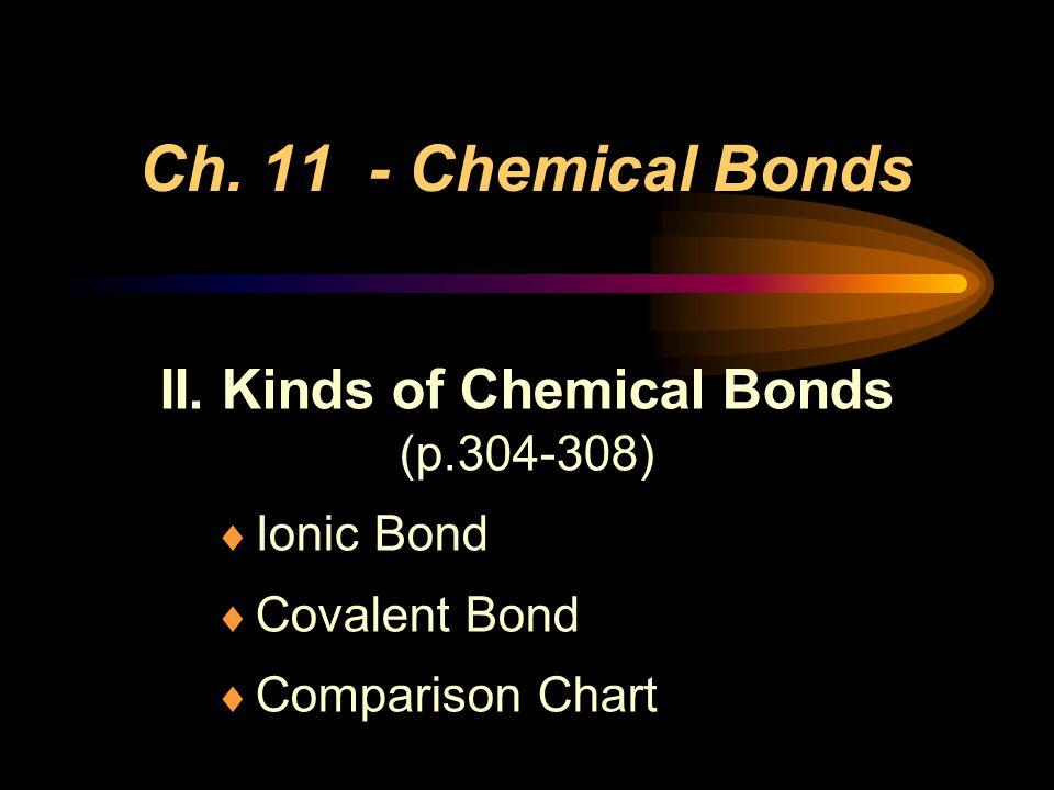 Ch. 11 - Chemical Bonds II. Kinds of Chemical Bonds (p.304-308) Ionic Bond Covalent Bond Comparison Chart