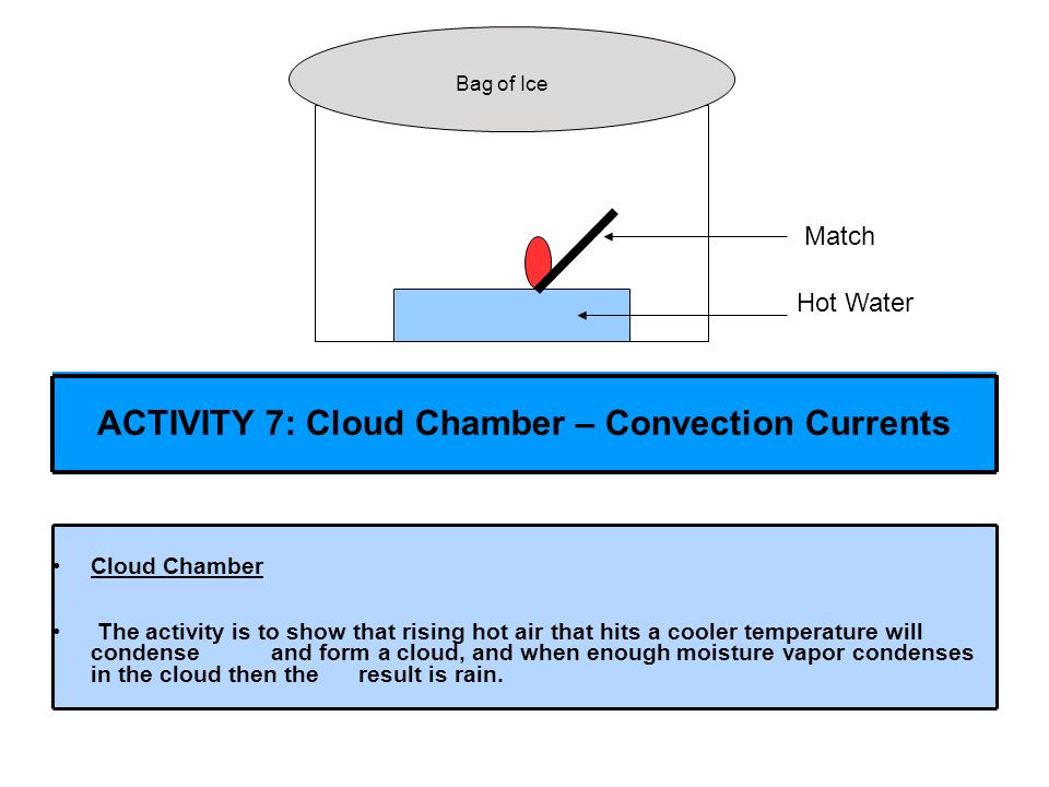 Cloud Chamber The activity is to show that rising hot air that hits a cooler temperature will condense and form a cloud, and when enough moisture vapo