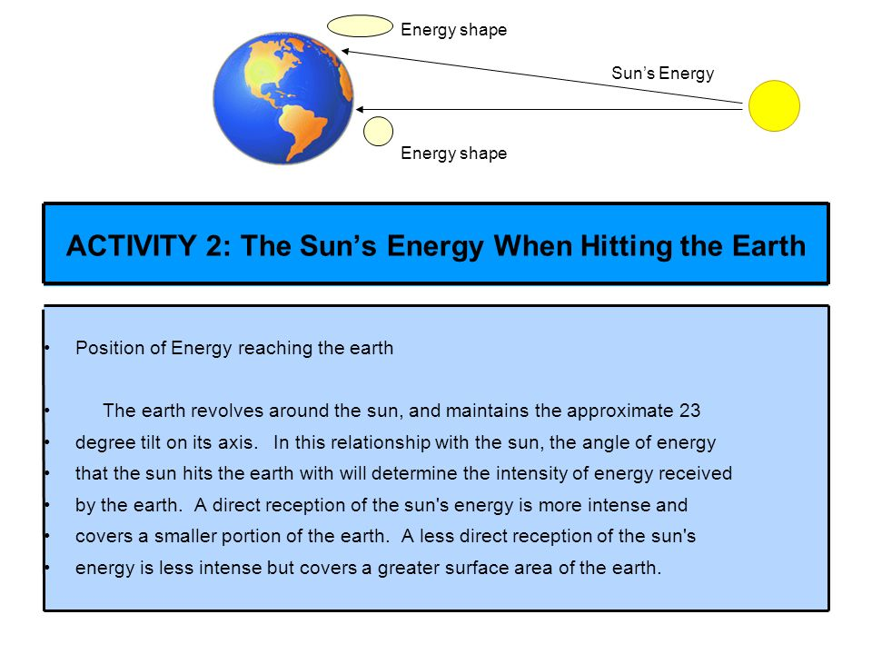 Position of Energy reaching the earth The earth revolves around the sun, and maintains the approximate 23 degree tilt on its axis. In this relationshi