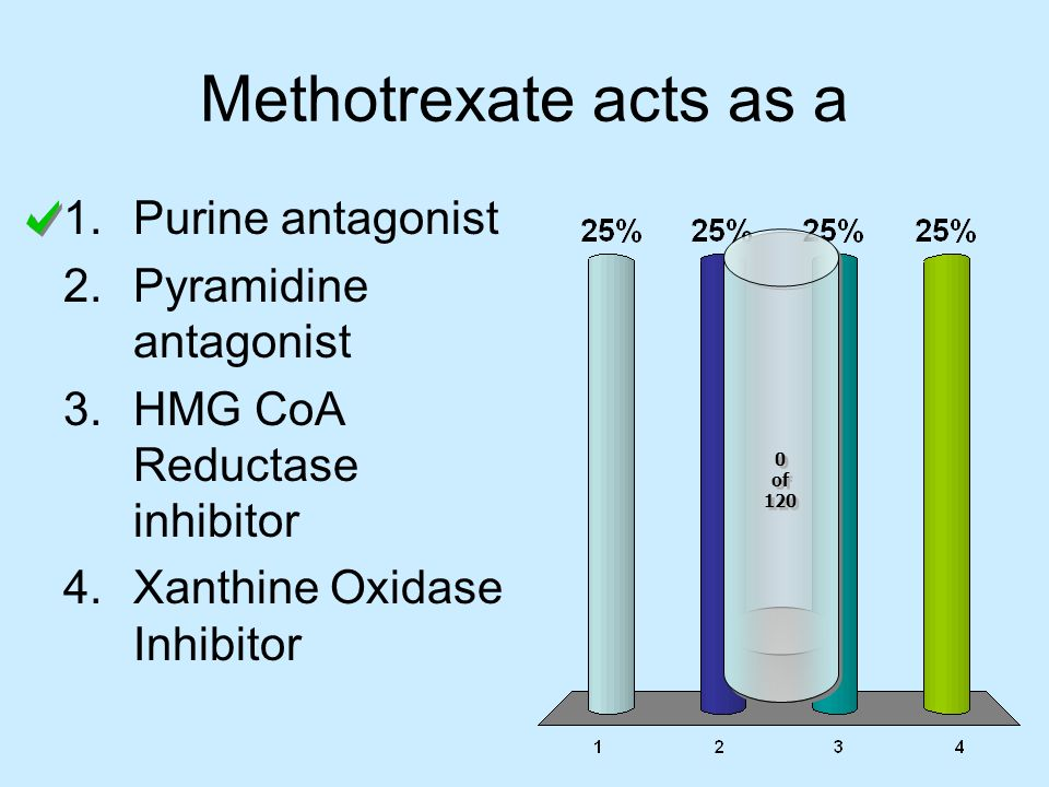 Methotrexate acts as a 1.Purine antagonist 2.Pyramidine antagonist 3.HMG CoA Reductase inhibitor 4.Xanthine Oxidase Inhibitor 0 of 120 0 of 120