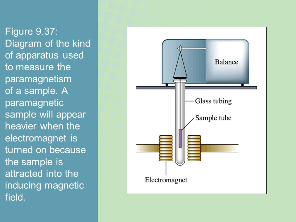 Figure 9.37: Diagram of the kind of apparatus used to measure the paramagnetism of a sample. A paramagnetic sample will appear heavier when the electr