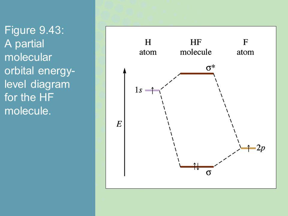 Figure 9.43: A partial molecular orbital energy- level diagram for the HF molecule.