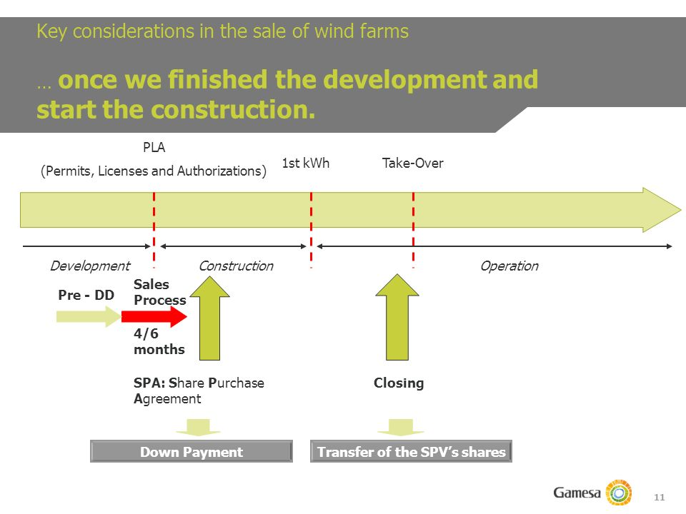 11 Key considerations in the sale of wind farms … once we finished the development and start the construction.
