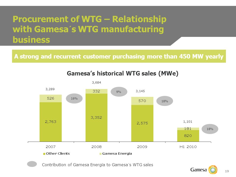 19 16% 9% 18% Contribution of Gamesa Energía to Gamesa´s WTG sales 3,289 3,684 3,145 1,101 Procurement of WTG – Relationship with Gamesa´s WTG manufacturing business A strong and recurrent customer purchasing more than 450 MW yearly Gamesas historical WTG sales (MWe)