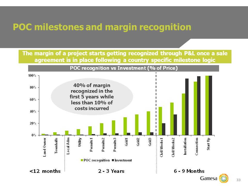 33 POC milestones and margin recognition 40% of margin recognized in the first 5 years while less than 10% of costs incurred The margin of a project starts getting recognized through P&L once a sale agreement is in place following a country specific milestone logic