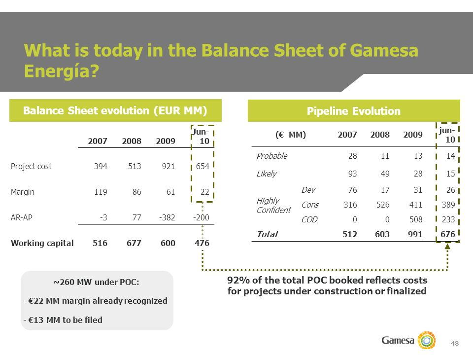 48 What is today in the Balance Sheet of Gamesa Energía.