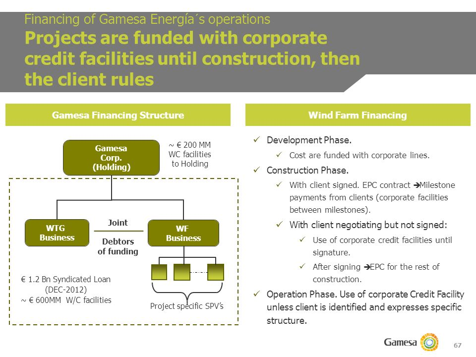 67 Financing of Gamesa Energía´s operations Projects are funded with corporate credit facilities until construction, then the client rules Gamesa Financing StructureWind Farm Financing Development Phase.