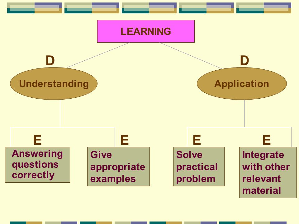 LEARNING UnderstandingApplication DD Answering questions correctly Give appropriate examples Solve practical problem Integrate with other relevant mat