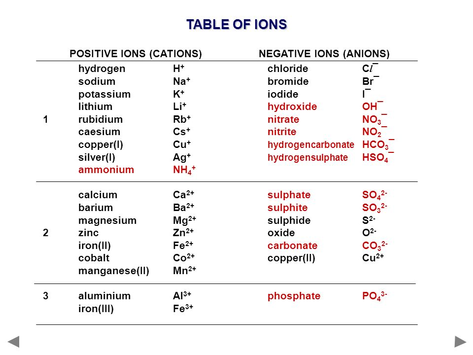 TABLE OF IONS POSITIVE IONS (CATIONS) NEGATIVE IONS (ANIONS) hydrogen H + chloride C l ¯ sodium Na + bromide Br¯ potassium K + iodideI¯ lithium Li + h