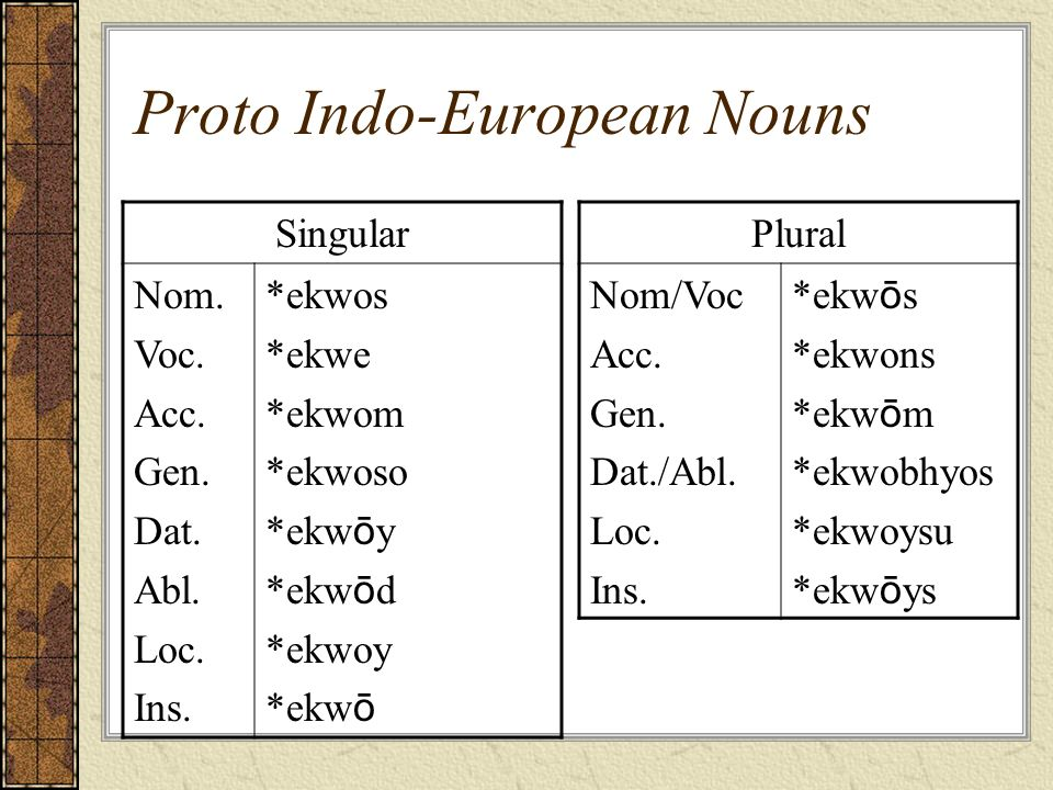 Proto Indo-European Nouns Singular Nom. Voc. Acc. Gen. Dat. Abl. Loc. Ins. *ekwos *ekwe *ekwom *ekwoso *ekw ō y *ekw ō d *ekwoy *ekw ō Plural Nom/Voc