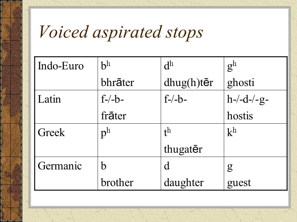 Voiced aspirated stops Indo-Eurob h bhr ā ter d h dhug(h)t ē r g h ghosti Latinf-/-b- fr ā ter f-/-b-h-/-d-/-g- hostis Greekphph t h thugat ē r khkh G