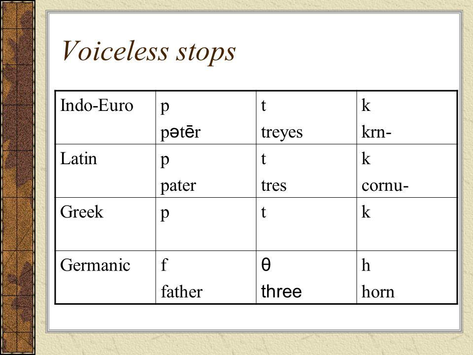 Voiceless stops Indo-Europpətērppətēr t treyes k krn- Latinp pater t tres k cornu- Greekptk Germanicf father θ three h horn