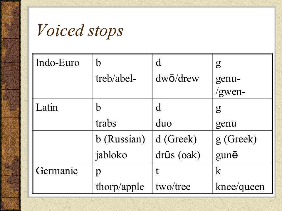 Voiced stops Indo-Eurob treb/abel- d dw ō /drew g genu- /gwen- Latinb trabs d duo g genu b (Russian) jabloko d (Greek) dr ū s (oak) g (Greek) gun ē Ge
