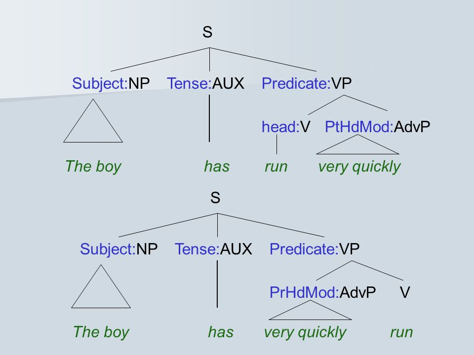 S Subject:NPTense:AUXPredicate:VP The boy has run very quickly head:V PtHdMod:AdvP S Subject:NPTense:AUXPredicate:VP The boy has very quickly run PrHdMod:AdvP V