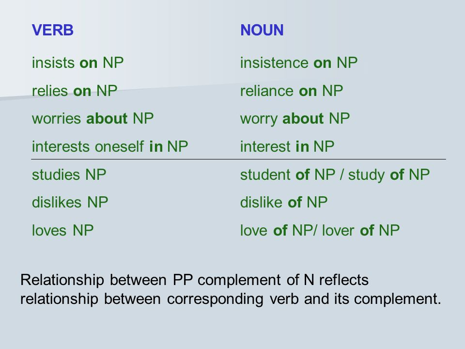insists on NPinsistence on NP relies on NPreliance on NP worries about NPworry about NP interests oneself in NPinterest in NP studies NPstudent of NP