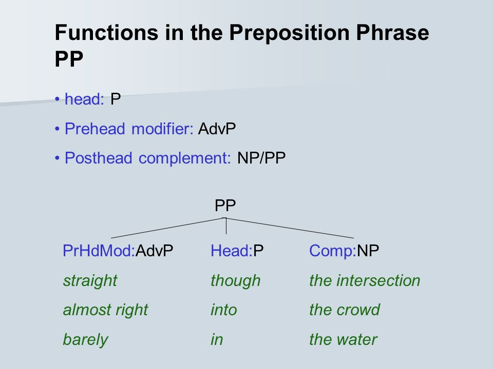 Functions in the Preposition Phrase PP head: P Prehead modifier: AdvP Posthead complement: NP/PP PP PrHdMod:AdvP Head:PComp:NP straightthoughthe intersection almost rightintothe crowd barelyin the water