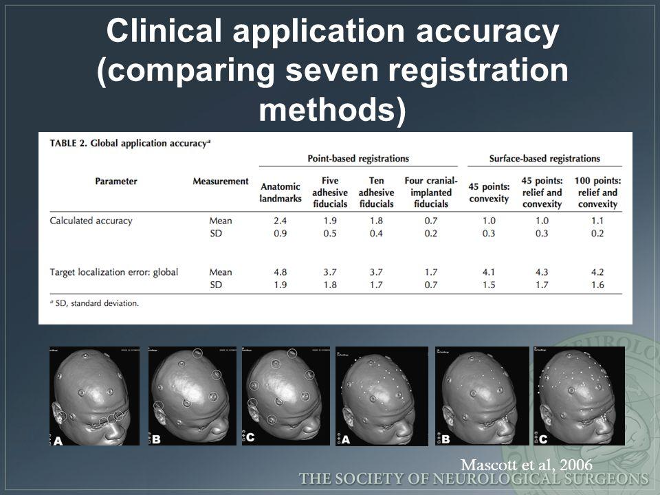 Clinical application accuracy (comparing seven registration methods) Mascott et al, 2006