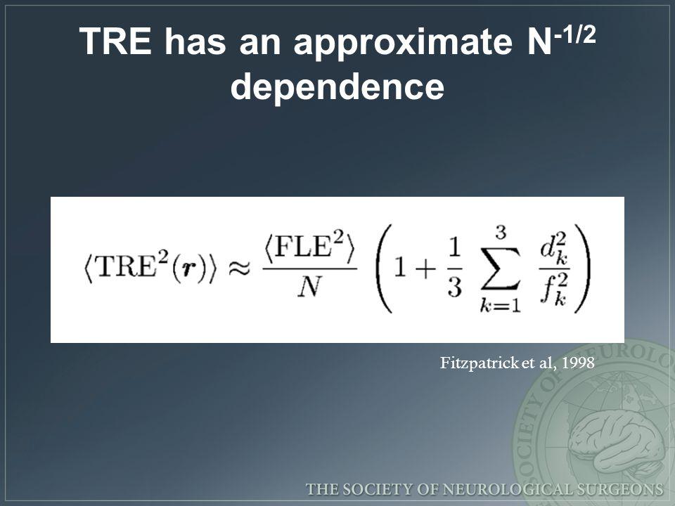 TRE has an approximate N -1/2 dependence Fitzpatrick et al, 1998