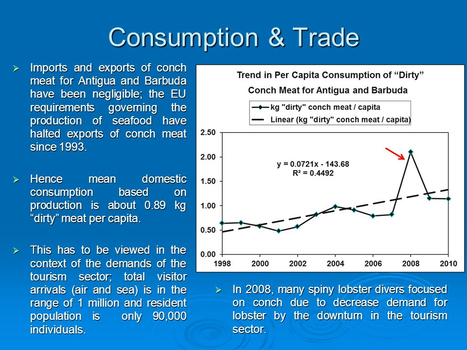 Consumption & Trade Imports and exports of conch meat for Antigua and Barbuda have been negligible; the EU requirements governing the production of se