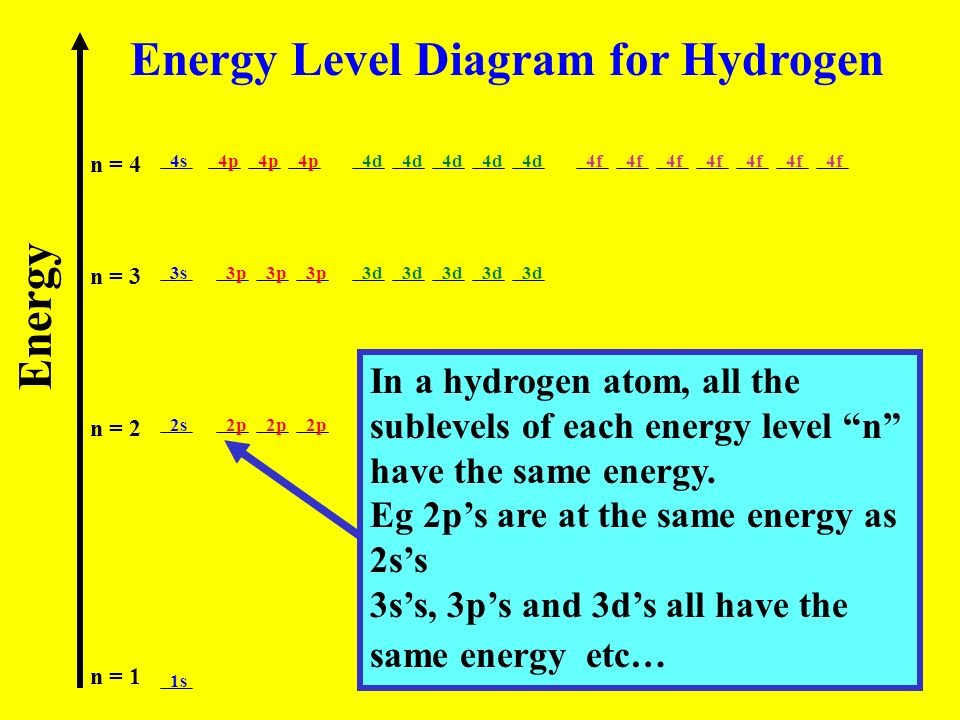 Energy n = 1 n = 2 n = 3 n = 4 1s 2s 3s 4s 2p 3p 4p 3d 4d 4f Energy Level Diagram for Hydrogen In a hydrogen atom, all the sublevels of each energy le