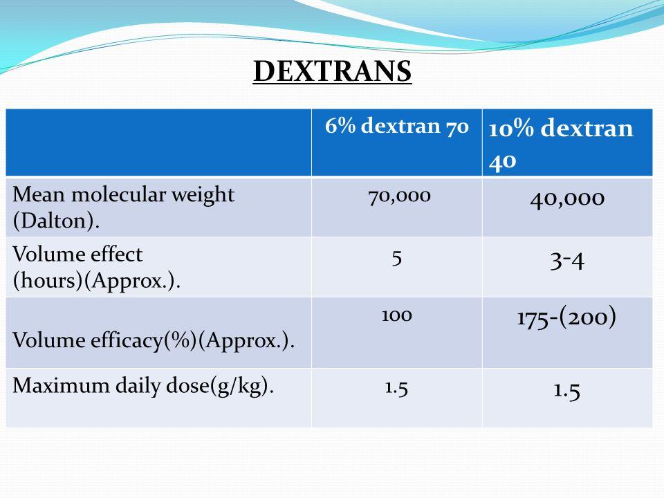 DEXTRANS 6% dextran 70 10% dextran 40 Mean molecular weight (Dalton). 70,000 40,000 Volume effect (hours)(Approx.). 5 3-4 Volume efficacy(%)(Approx.).