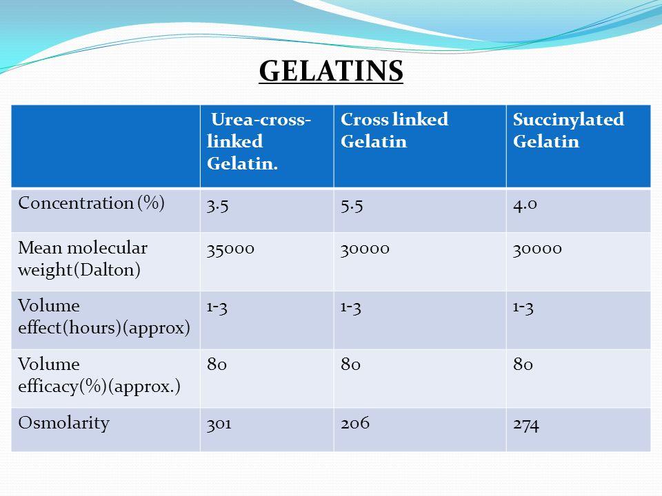 GELATINS Urea-cross- linked Gelatin. Cross linked Gelatin Succinylated Gelatin Concentration (%)3.55.54.0 Mean molecular weight(Dalton) 3500030000 Vol