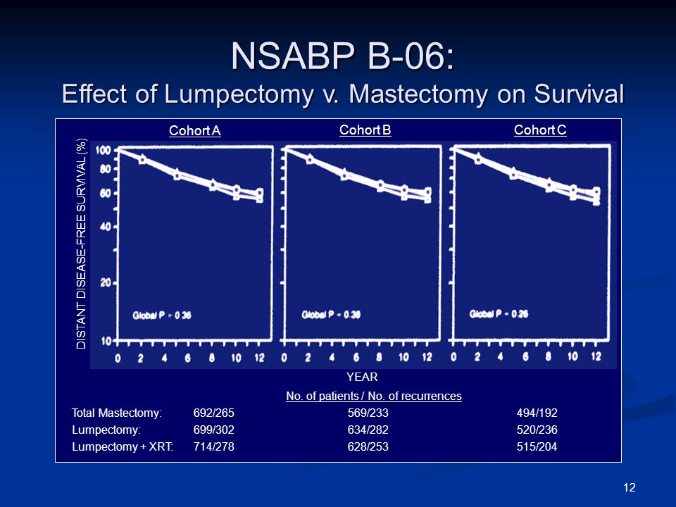 12 NSABP B-06: Effect of Lumpectomy v. Mastectomy on Survival DISTANT DISEASE-FREE SURVIVAL (%) Cohort A Cohort BCohort C Total Mastectomy: 692/265569