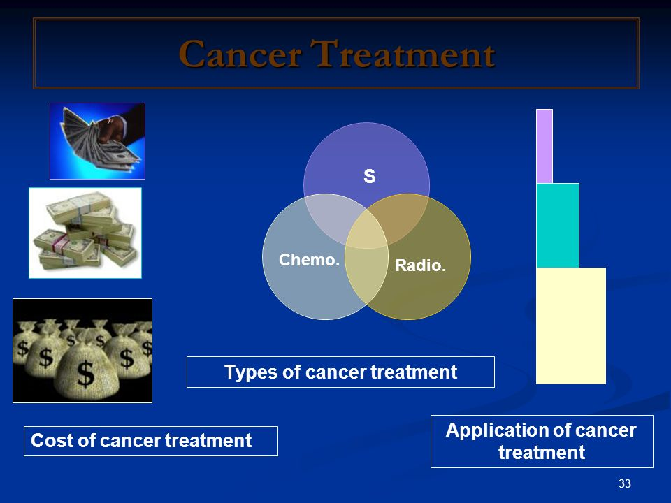 33 Cancer Treatment S Chemo. Radio. Types of cancer treatment Application of cancer treatment Cost of cancer treatment