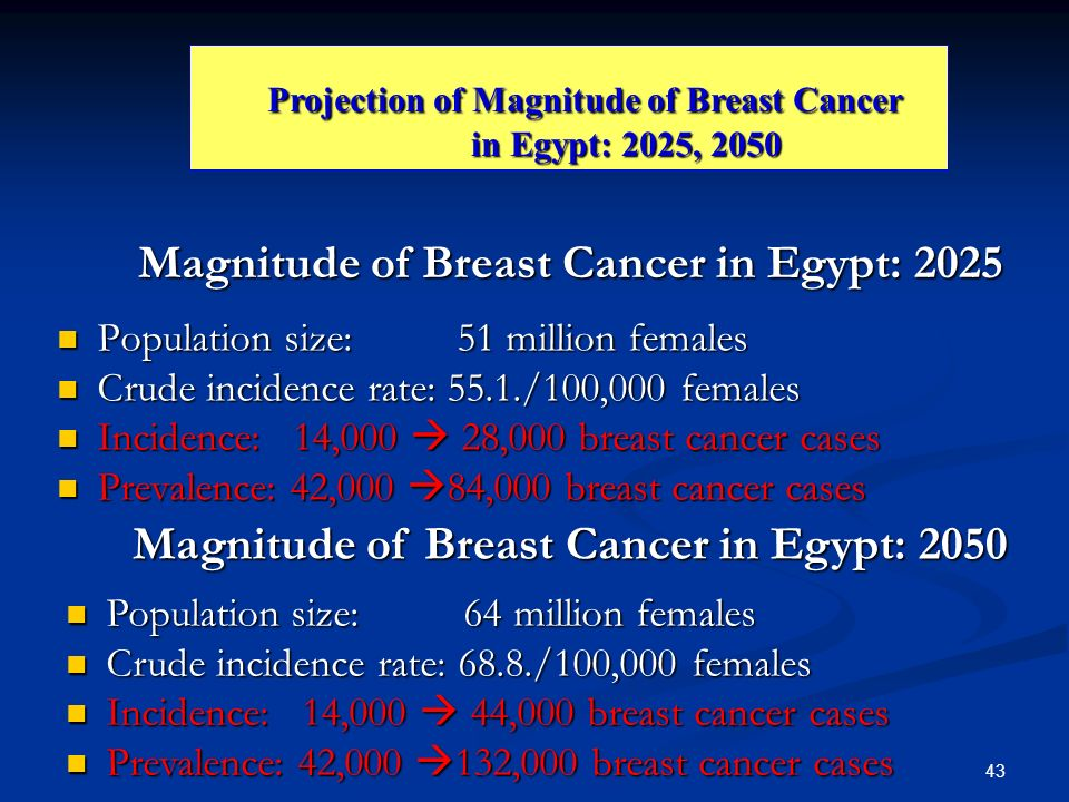 43 Magnitude of Breast Cancer in Egypt: 2025 Population size: 51 million females Population size: 51 million females Crude incidence rate: 55.1./100,0