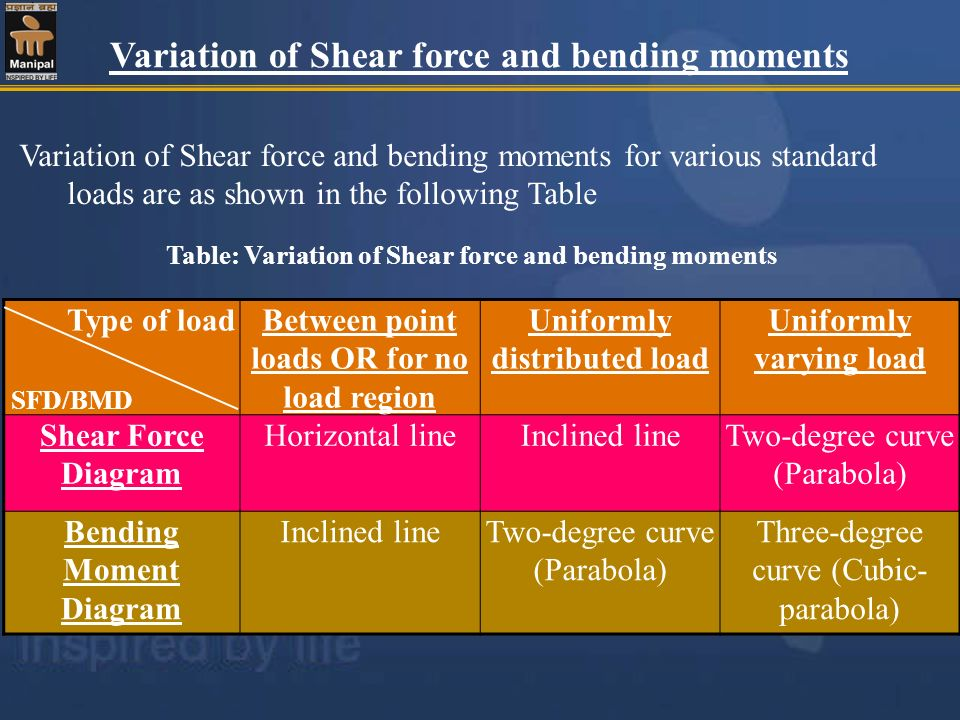 Variation of Shear force and bending moments Variation of Shear force and bending moments for various standard loads are as shown in the following Tab