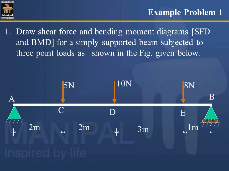 Example Problem 1 E 5N 10N 8N 2m 3m 1m A C D B 1.Draw shear force and bending moment diagrams [SFD and BMD] for a simply supported beam subjected to t