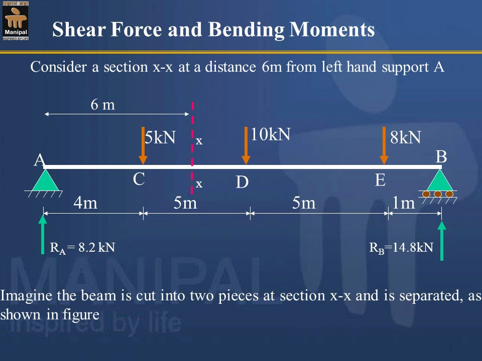 Shear Force and Bending Moments Consider a section x-x at a distance 6m from left hand support A 5kN 10kN 8kN 4m5m 1m A C D B R A = 8.2 kNR B =14.8kN