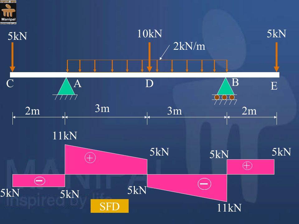 2m 3m 2m 5kN 10kN5kN 2kN/m A B CD E 5kN + + 11kN SFD