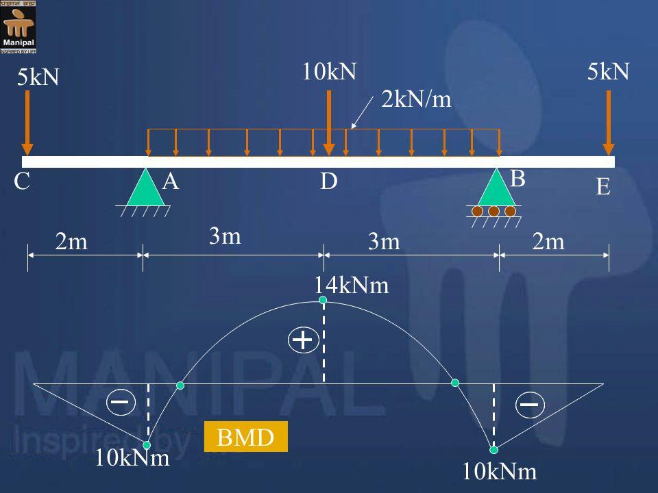 2m 3m 2m 5kN 10kN5kN 2kN/m A B CD E 10kNm 14kNm BMD