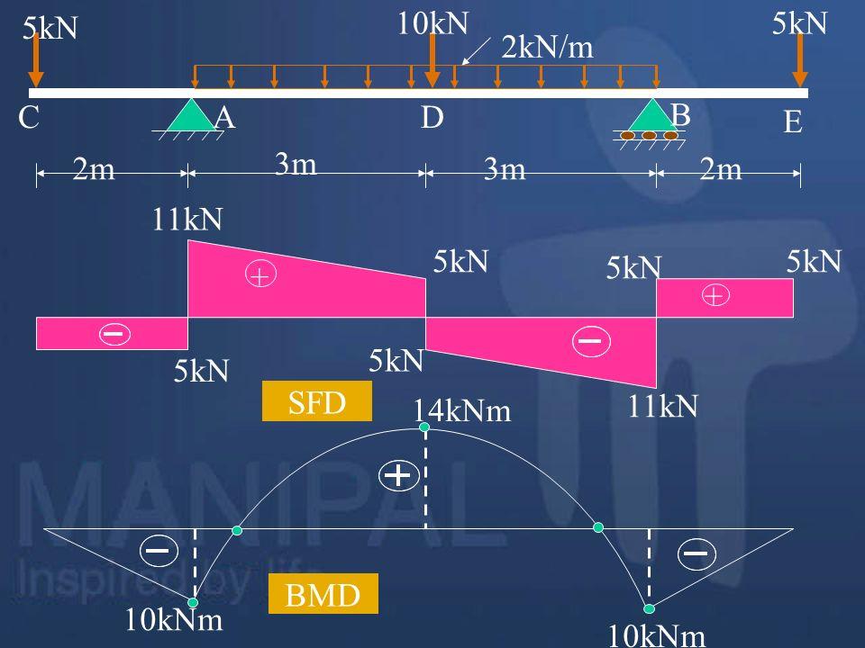 2m 3m 2m 5kN 10kN5kN 2kN/m A B CD E 10kNm 14kNm BMD + + 5kN 11kN SFD