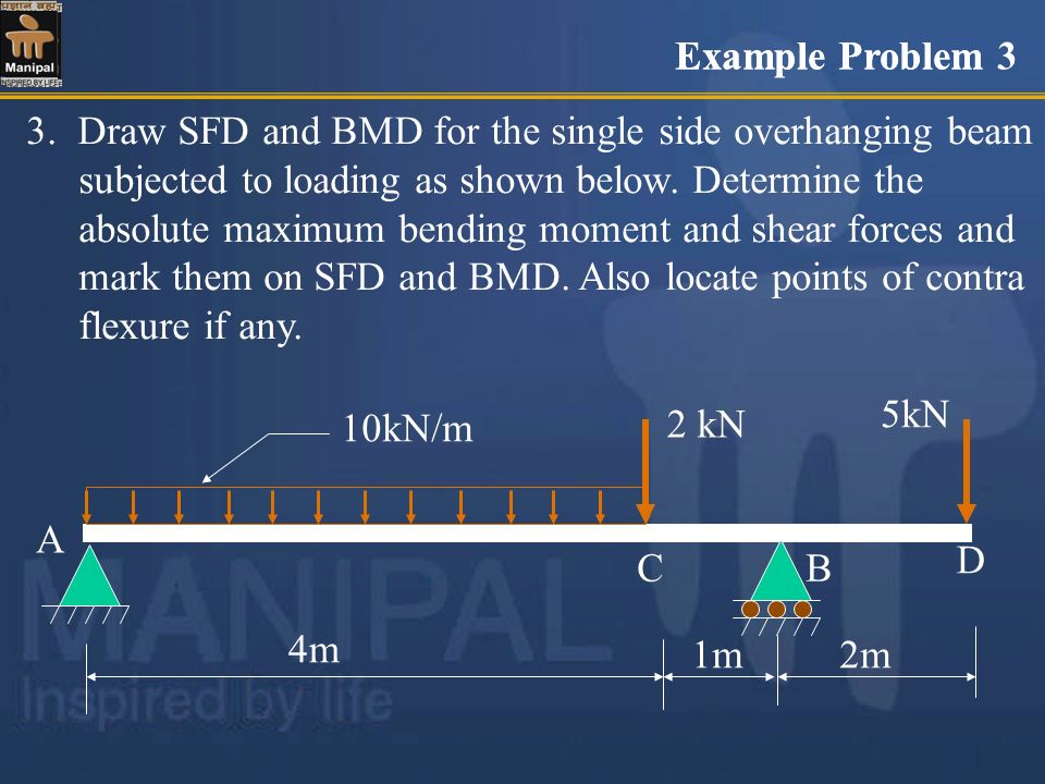 3. Draw SFD and BMD for the single side overhanging beam subjected to loading as shown below. Determine the absolute maximum bending moment and shear