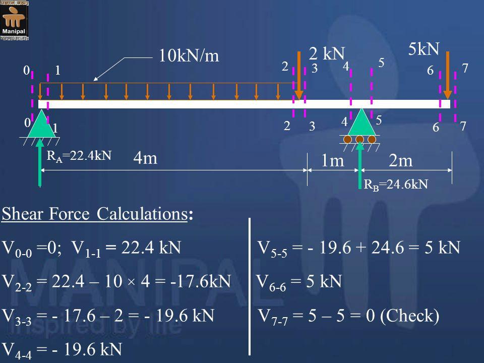 4m 1m2m 2 kN 5kN 10kN/m R A =22.4kN R B =24.6kN Shear Force Calculations: V 0-0 =0; V 1-1 = 22.4 kN V 5-5 = - 19.6 + 24.6 = 5 kN V 2-2 = 22.4 – 10 × 4