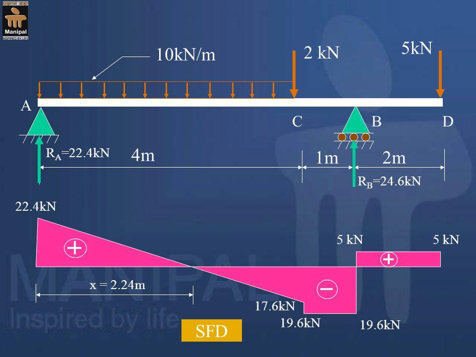 4m 1m2m 2 kN 5kN 10kN/m R A =22.4kN R B =24.6kN 22.4kN 19.6kN 17.6kN 5 kN SFD x = 2.24m A CBD