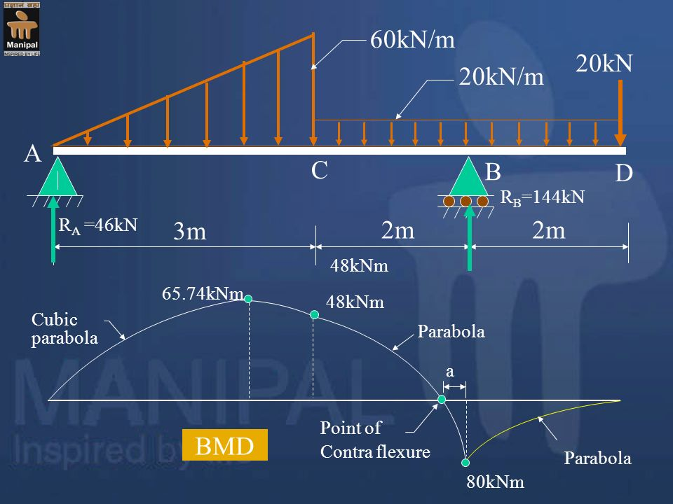 Point of Contra flexure BMD 65.74kNm 48kNm 80kNm Cubic parabola Parabola a 60kN/m 3m 20kN/m 20kN 2m A B R A =46kN C D R B =144kN 48kNm