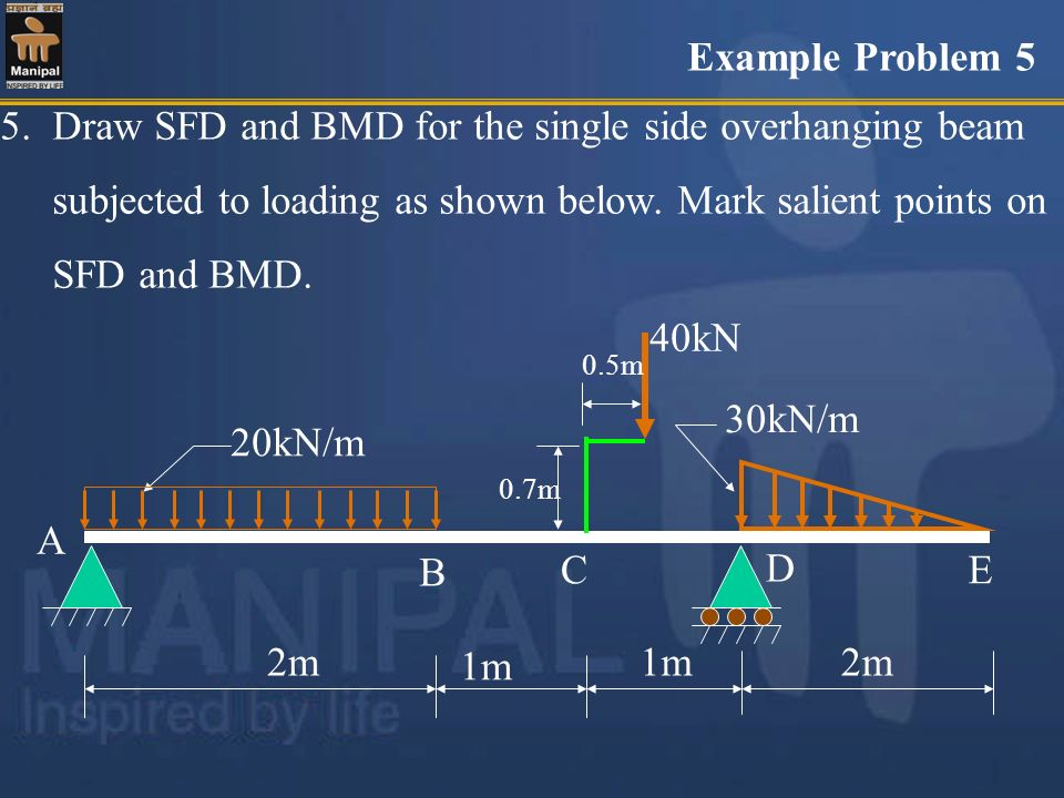 5. Draw SFD and BMD for the single side overhanging beam subjected to loading as shown below. Mark salient points on SFD and BMD. 20kN/m 30kN/m 40kN 2