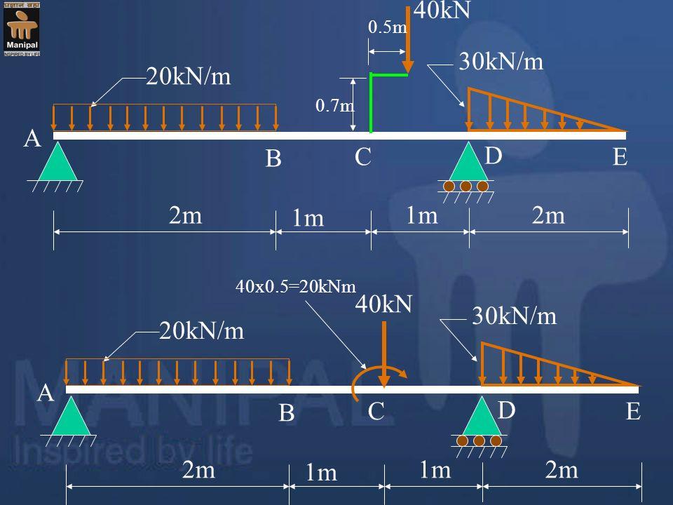 20kN/m 30kN/m 40kN 2m A D 1m 0.7m 0.5m B CE 40x0.5=20kNm 20kN/m 30kN/m 40kN 2m A D 1m B CE