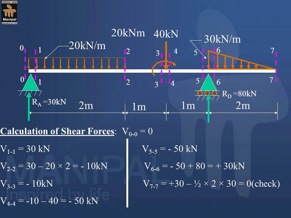 20kN/m 30kN/m 40kN 2m 1m 20kNm 1 1 2 2 3 4 5 6 7 7 3 4 5 6 R A =30kN R D =80kN Calculation of Shear Forces: V 0-0 = 0 V 1-1 = 30 kN V 5-5 = - 50 kN V